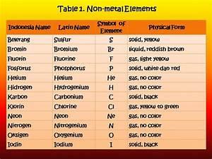 Non-metal Elements | Blacksmith on Science