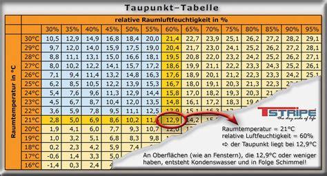 Taupunkt Definition  Taupunkttabelle Fensterheizung