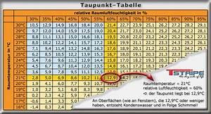 Luftfeuchtigkeit Temperatur Tabelle : taupunkt definition taupunkttabelle fensterheizung ~ Lizthompson.info Haus und Dekorationen