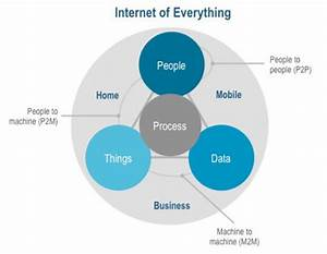 The Features Of Iot