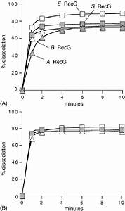 Dna Unwinding By Recg Under Optimal Conditions   A  Rates