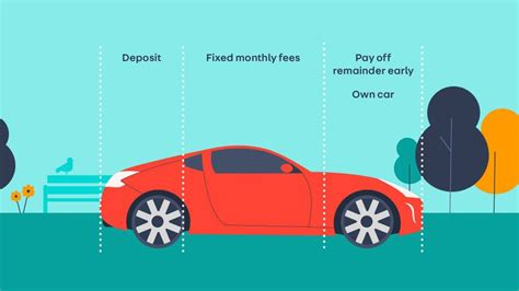 Your gap insurance would pay 8,000 dollars if you totaled your car in those first few miles of my example. Buying a car using Hire Purchase (HP)   Auto Trader UK