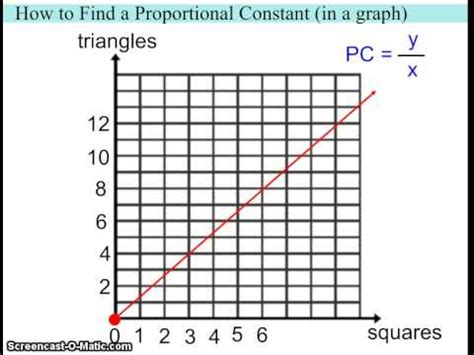 How To Find A by How To Find A Proportional Constant In A Graph