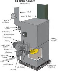 Images of Oil Heat