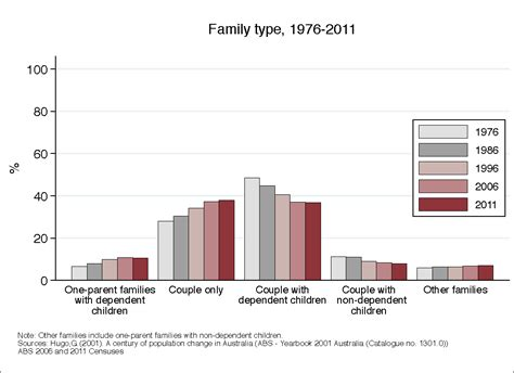 Types Of Families In Australia Source Data