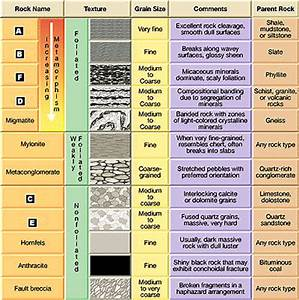 Metamorphic Rocks and Their Classification