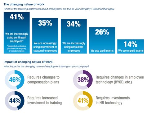 Future Workforce Trends