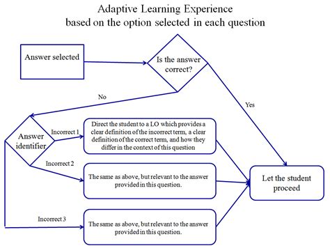 The Authoring Of Adaptive Learning Experiences (taales)eileen O Javascript Flowchart Library For Workflow Visualization Ms Word Template Jquery Input Post Office What Is In Computer Science Flow Chart Latex On Password
