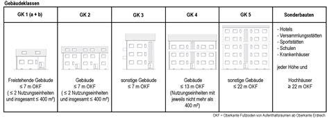 Baulicher Brandschutz Fuer Holzhaeuser by Baulicher Brandschutz Ndb Technische Systeme Ihr