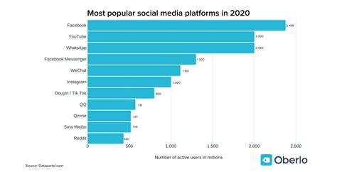 Most Popular Social Media Platforms [Updated April 2020]