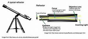Egfi  U2013 For Teachers  U00bb Lesson  How Telescopes Work