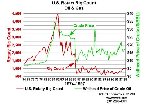 Crude Oil Price History And Analysis
