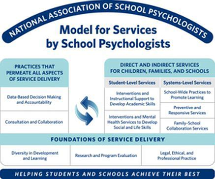 National Association Of School Psychologist (nasp. Motorcycle Mechanic School Las Vegas. Best Culinary Schools In The U S. Most Common Area For Breast Cancer. Virginia College Online Address. Online Image Storage Sites What Is Mobile Tv. Bilingual Medical Assistant Ohio Dui Plates. Central Washington University Ellensburg Wa. California Southern University Ranking