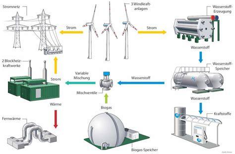 Energietraeger Experten Rat Zum Blockheizkraftwerk by Hybrid Premiere As An Energy Storage System Kraftwerk