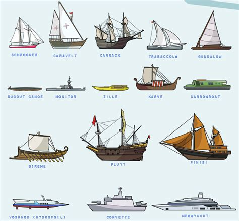 Sailing Boat Types by Poster Of 53 Types Of Boats Illustrated To Scale Boating