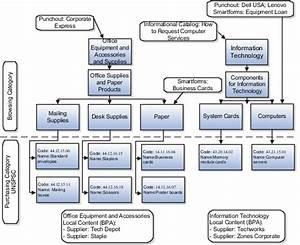Oracle Fusion Applications Procurement Implementation Guide