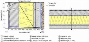 Wendeltreppen Berechnen : bodenplatte fundament aufbau beton als energiespeicher effizienzhaus plus fundament aufbau ~ Themetempest.com Abrechnung
