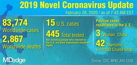 Coronavirus Test Kit