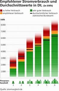 Energieverbrauch Im Haushalt : durchschnittlicher stromverbrauch in deutschland ~ Orissabook.com Haus und Dekorationen