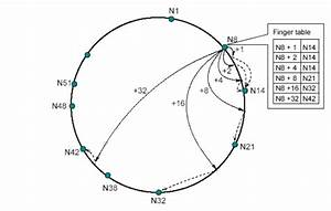 Chord Network Topography  The Successor Of The Node N8 By