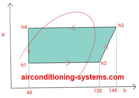 Heat Pressure Diagram by Heat Cop