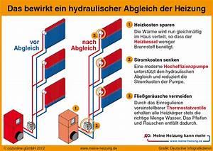 Hydraulischer Abgleich Heizkörper : hydraulischer abgleich lambrecht und lange ohg ~ Lizthompson.info Haus und Dekorationen
