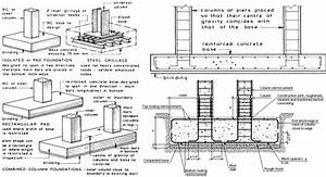 Combined Pad Foundation Design Spreadsheets  U2013 Construction