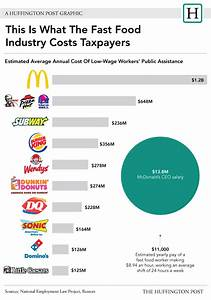 McDonald's Billion-Dollar Profit Is Awkwardly Close To The ...