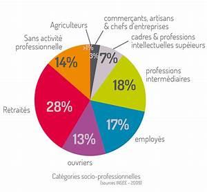 Le Profil Professionnel Des Villardaires