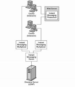 Chapter 23 Developing An Instant Messaging Architecture