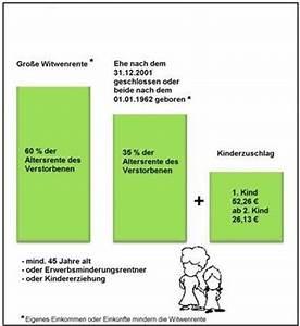Witwenrente Berechnen 2018 : waisenrente witwenrente risikolebensversicherung ~ Themetempest.com Abrechnung