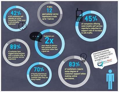 Customer Statistics Business Important Motivation Infographic Self