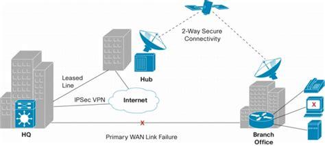 Cisco IP VSAT Satellite WAN Network Module for Cisco ...