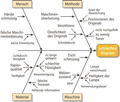ishikawa diagramm beispiel produktion diagram