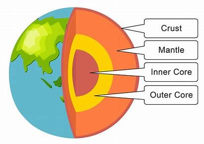 Earth Layers Mantle Structure Outer Crust Diagram