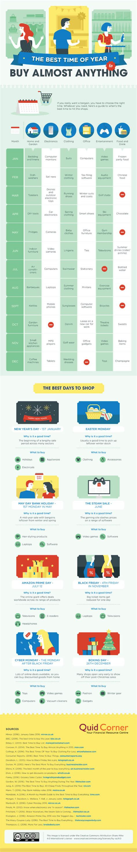 best time to buy the best time to buy everything for less by month and by