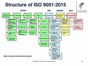 Iso 9001 2015 Context Example