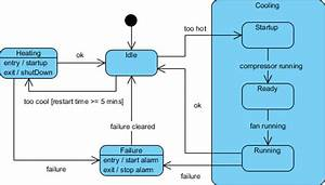 What Are The Best Tools To Plot Finite State Diagrams