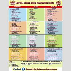 Best 25+ Tense Structure Ideas On Pinterest  Tenses English, Tenses Grammar And Tenses In