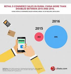 Chinese B2C E-Commerce reaching maturity, but rural areas ...