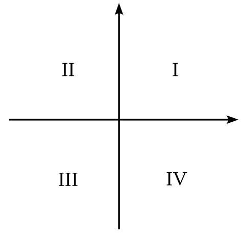 Quadrant Wikipedia