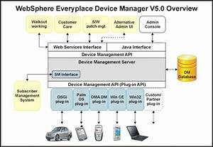 Ibm Websphere Everyplace Device Manager V5 Offers Device
