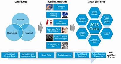 Data Governance Strategy Healthcare Alliances Building Population