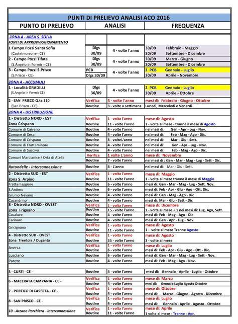 Programma Annuale Controllo Qualità Acqua 2016 Acqua