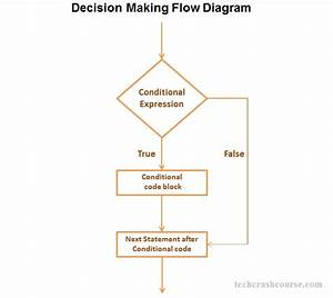 Decision Making In C Programming