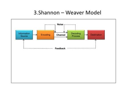 shannon and weaver model
