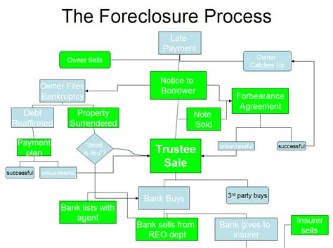 Foreclosure Process  San Diego Bankruptcy. Mens Dress Shirt Measurements. Payday Loans In Shreveport La. Window Replacement Bay Area Solid White Line. Online Terrorism Courses Travel Business Plan. Southern California Ducati Ariel Mutual Fund. Ccm Property Management Review On Macbook Air. Veterinary Technician Schools In Pa. Part Time Physician Assistant Jobs