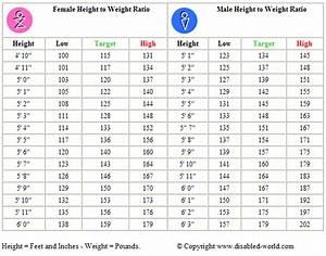Body Ideal Weight Chart (Women / Men)