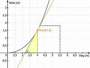 Tangente Berechnen Mit Punkt : das tangentenproblem ~ Themetempest.com Abrechnung