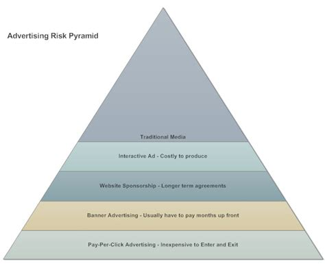 Pyramid Chart What How Make One